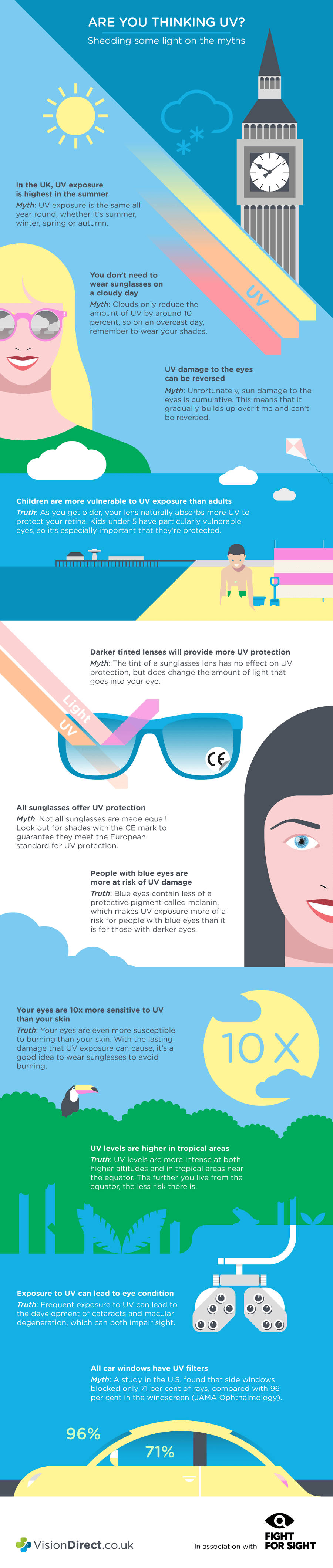 Infographic shedding some light on the myths around UV